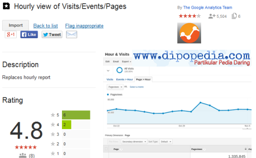 Ilustrasi Galeri Solusi Tim Google Analytics Hourly view of Visits/Events/Pages - Dipopedia