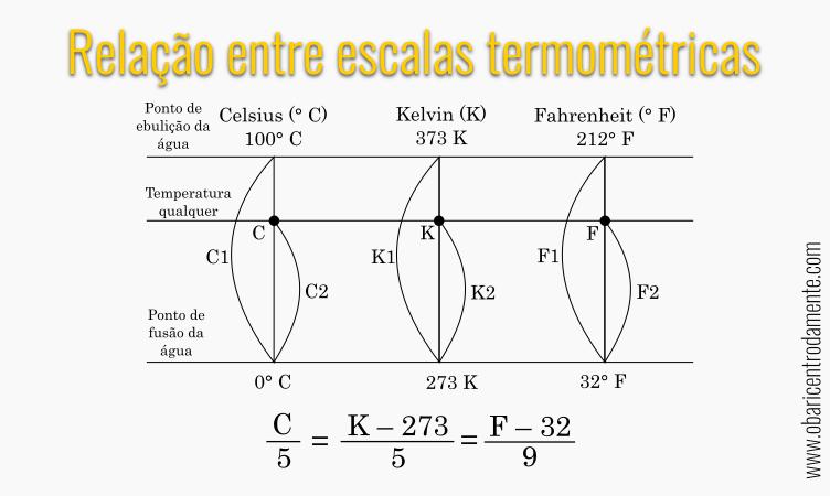 Relações entre as escalas termométricas