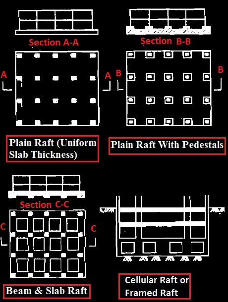 Types of raft foundation depending on structural system
