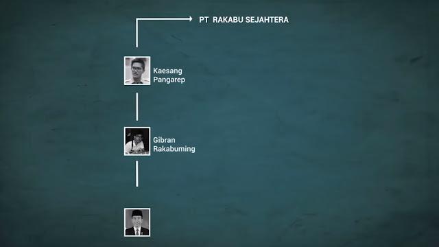 Pencitraan Anak-Anak Jokowi Disindir, Pura-pura Jual Martabak tapi Pegang Proyek Besar