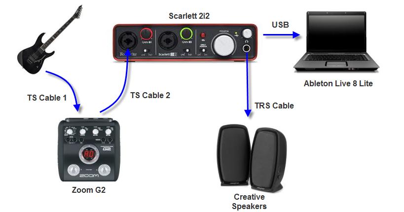 sinan sagmanli direct monitoring on focusrite scarlett 2i2. Black Bedroom Furniture Sets. Home Design Ideas