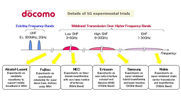 Ntt Docomo To Conduct 5g Experimental Trials Converge