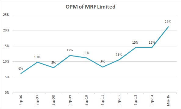 Analysis equity research report of MRF Limited, the largest tyre manufacturer in India, OEM, Replacement Market