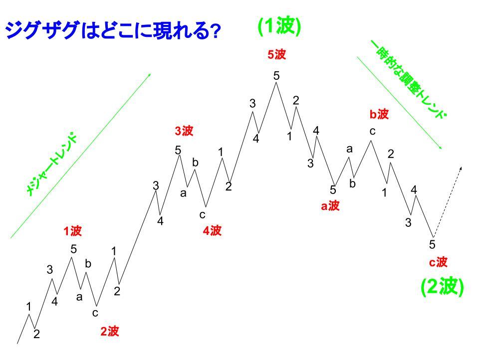 波動サイクルのイメージ