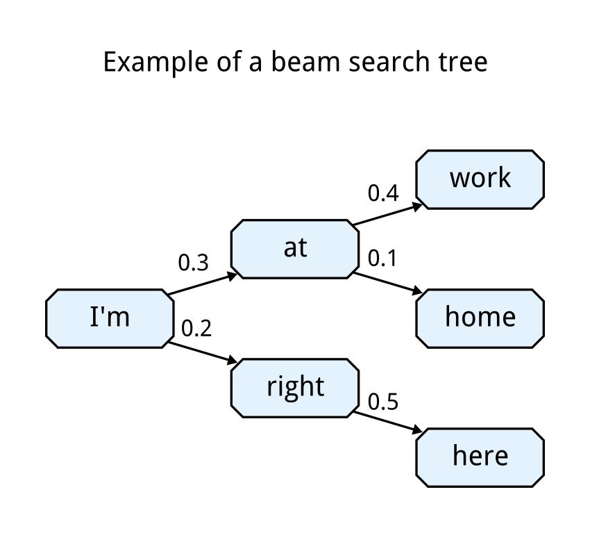 Google AI Blog: Chat Smarter with Allo