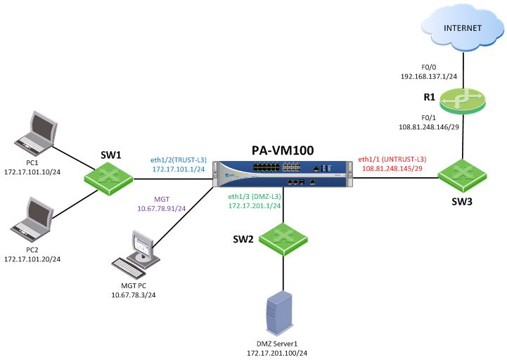 dmz network diagram with 3 1999 jeep cherokee sport stereo wiring my palo alto networks pcnse journal july 2017 you can run a pa vm 100 in virtualbox and integrate it gns3 below is the topology that i ve used for virtual lab