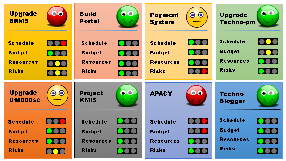 Project Management Dashboard Templates Free Downloads 11