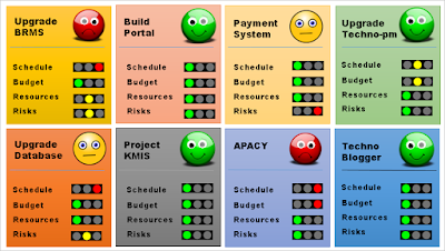 Simple Project Management Dashboard