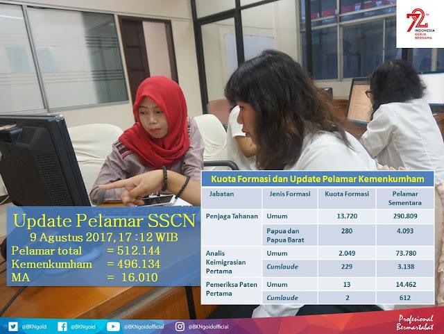 Status Pendaftar CPNS 2017 per 9 Agustus 2017