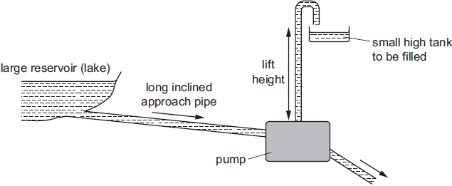 in one such pump the long approach pipe holds 500 kg of water  a valve  shuts when the speed of this water reaches 2 0 m s-1 and the kinetic energy  of this