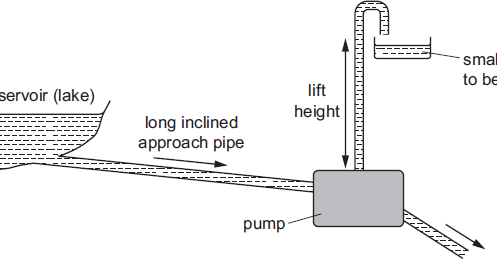 The diagram shows a pump called a hydraulic ram. In one