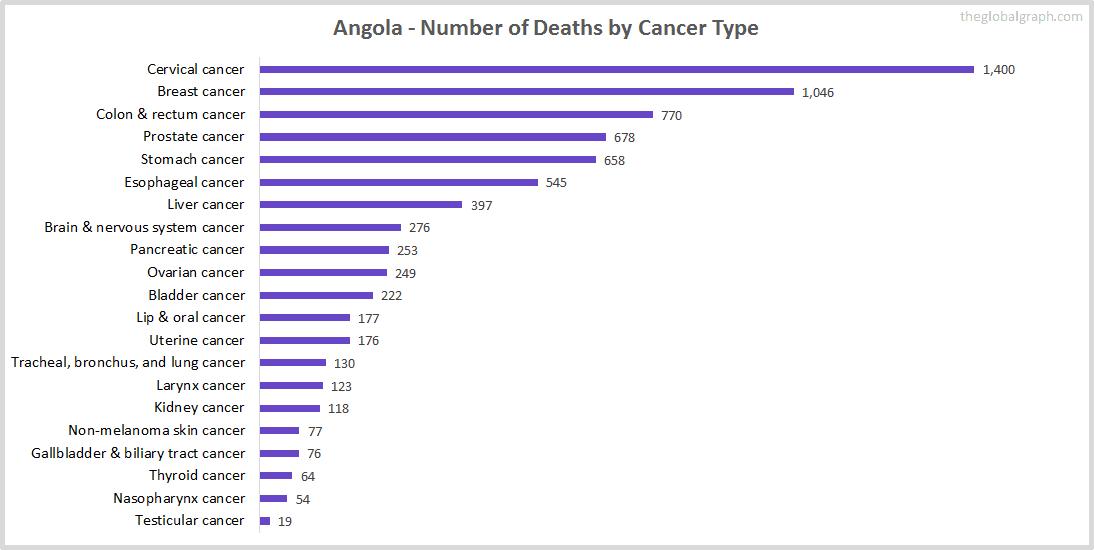 Major Risk Factors of Death (count) in Angola