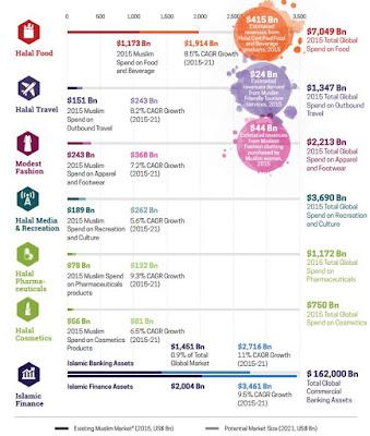 イスラム経済 市場規模 ハラルフード イスラム金融 ムスリム ファッション