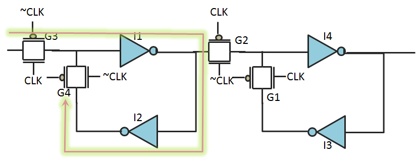 The setup check of a flip-flop consists of delay of input transmission gate and feedback transmission gate and the two inverters of master latch