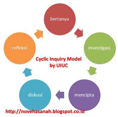 Pembelajaran inkuiri seringkali digambarkan sebagai sebuah spiral atau sebuah siklus (lingkaran berputar), karena memang inilah model pembelajaran berbasis inkuiri yang paling populer.