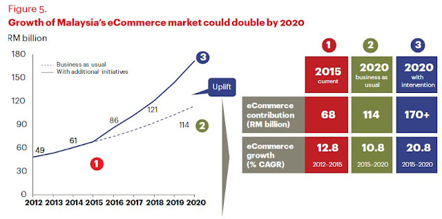 Growth of Malaysia's eCommerce market could double by 2020