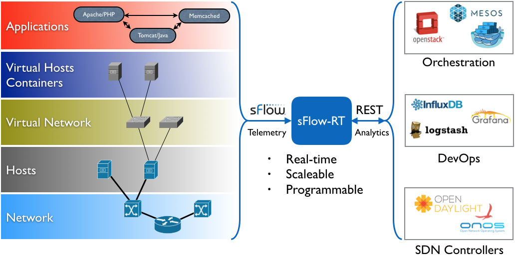 SFlow Cisco Tetration Analytics