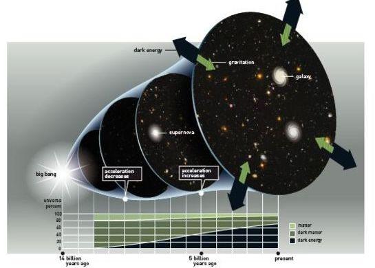 Imagen de la expansión del Universo a través del tiempo