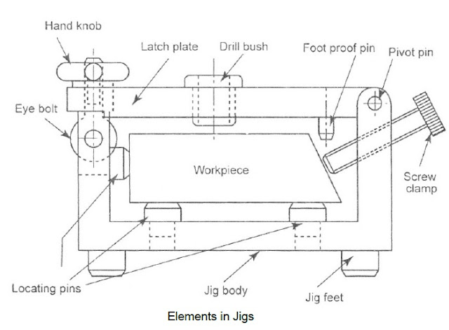 Parts Of Jig And Fixture