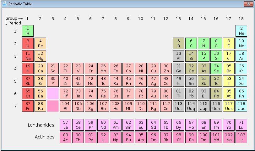 Hebatnya dunia kimia dasar unsur unsur dalam tabel sistem periodik modern disusun berdasarkan kenaikan nomor atom karena sistem periodik yang disusun berbentuk panjang urtaz Gallery