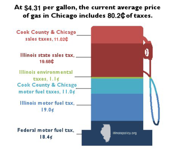 hosed   pump    highest gas taxes Cook County Sales Tax Rate