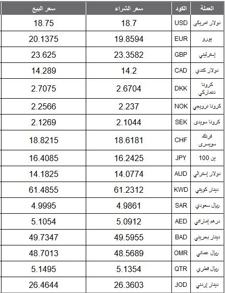 سعر عملات البنك الأهلي المصري،