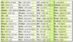 http://www.educa.jcyl.es/educacyl/cm/gallery/recursos_odes/2007/lengua/lc006_es//lc006_oa02_es/index.html