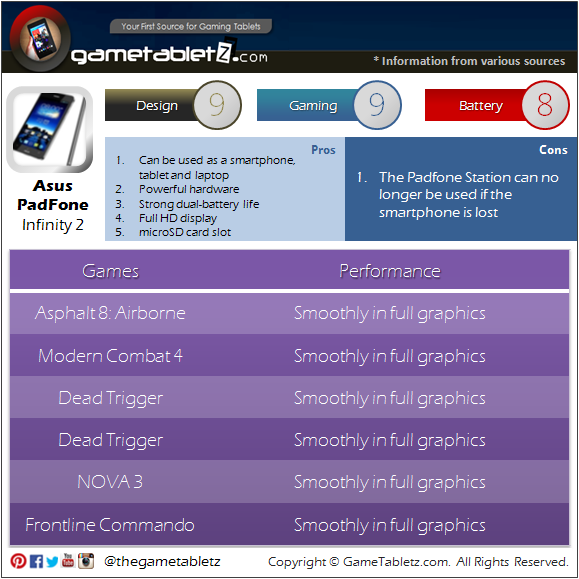 Asus Padfone Infinity 2 benchmarks and gaming performance