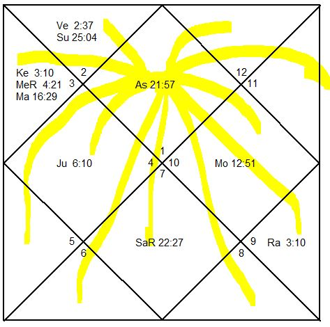 L1 In The Birth Chart Lagnesh Prathamesh In Birth Chart