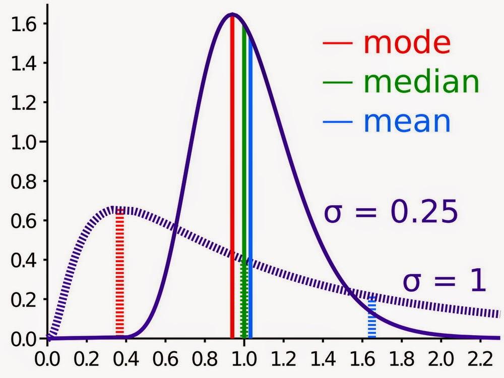 Statistik inferensial adalah statistik yang berhubungan dengan penarikan kesimpulan yang bersifat umum dari data yang telah disusun dan diolah. Statistika Inferensial Cyber Statistika