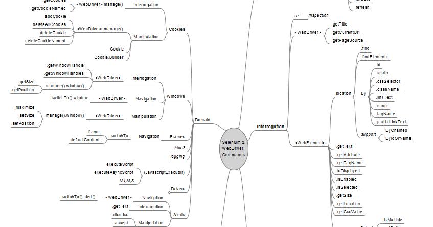 Go gaga over testing: Selenium WebDriver Mindmap