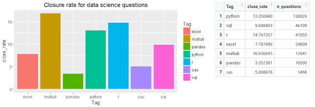 Closure rate by tags for Stack Overflow questions