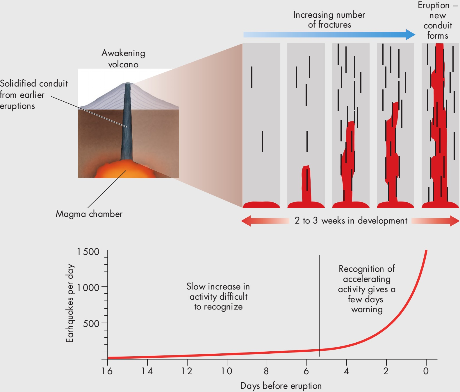Forecasting Volcanic Activity Learning Geology