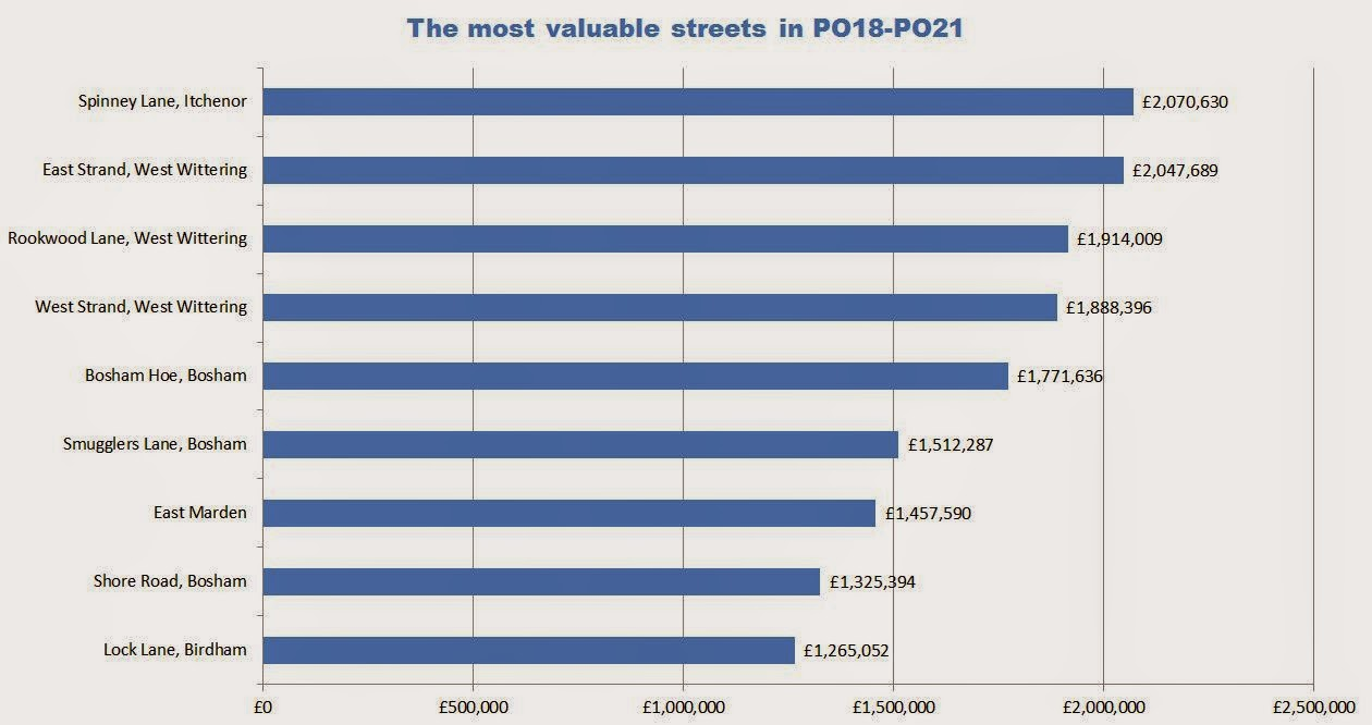 chichester's most valuable streets