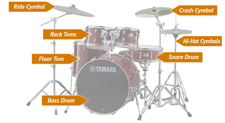 Drumkit Setup Guitar Classes In Koramangalabangaloreindiranagar