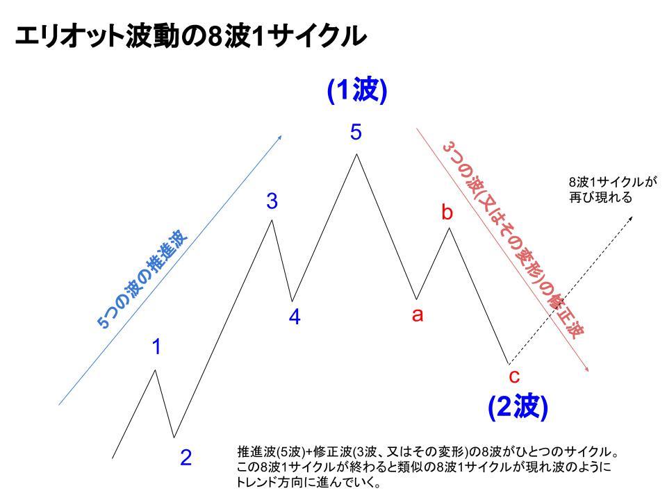 エリオット波動サイクルのイメージ図