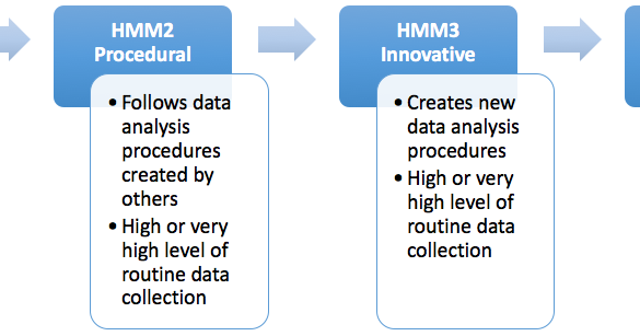 A Simple Hunting Maturity Model | Enterprise Detection