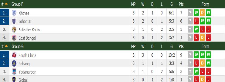 Carta kumpulan F 2015 AFC Cup