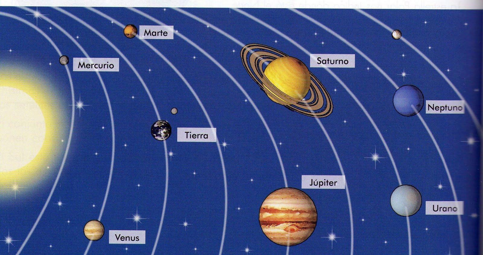 El Sistema Solar  Los Planetas