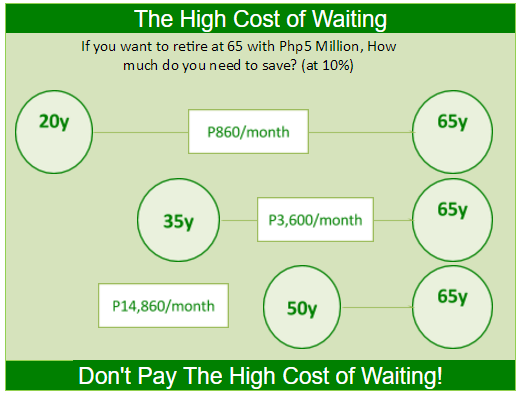 The High Cost of Waiting - Save Early