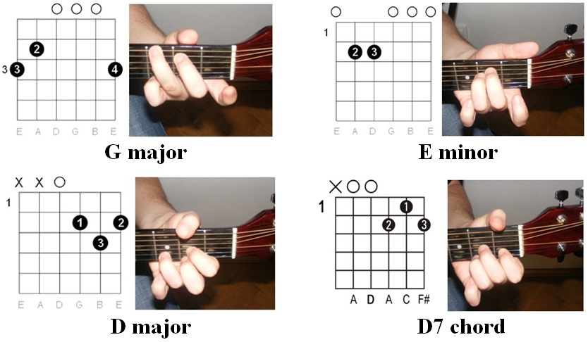 Easy Guitar Tabs Easy Guitar Tabs John Lennon