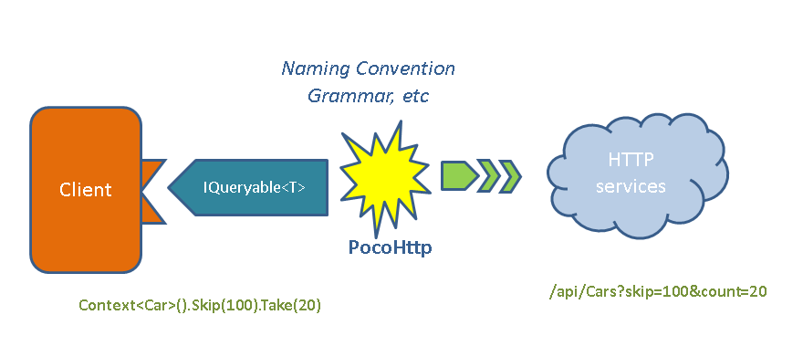 Byte Rot: Introducing PocoHttp: Consuming HTTP data services