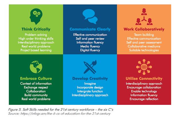 Les compétences du 21 ème siècle