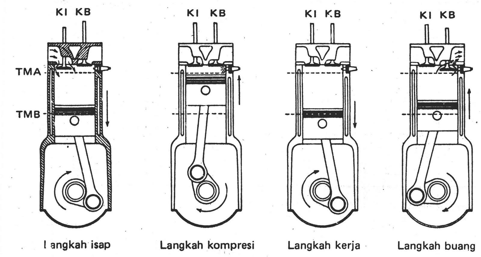 Motor Bakar Cara Kerja Motor Bakar Dan Sistem Pendinginan