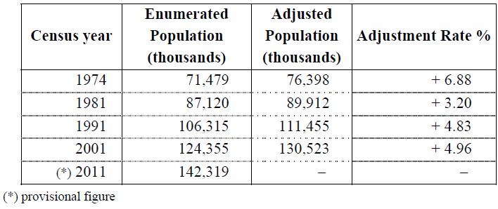 2011 Bangladesh census