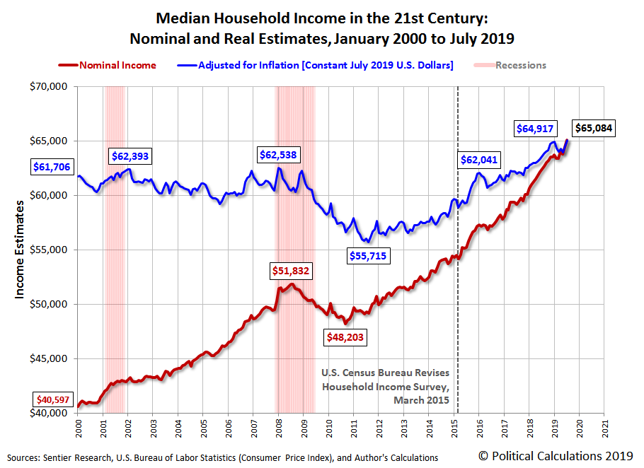 Median Household Income in the 21st Century: Nominal and Real Estimates, January 2000 to July 2019