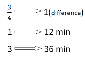Easiest Shortcut Trick for Time and Distance Problems in Mathematics