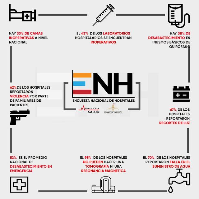 Al menos 38% de los hospitales no cuentan con los implementos para operar a los pacientes
