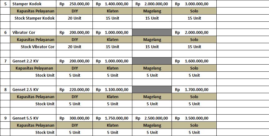 Harga Sewa Alat Di Pokoh Jaya Teknik 0856 433 666 44