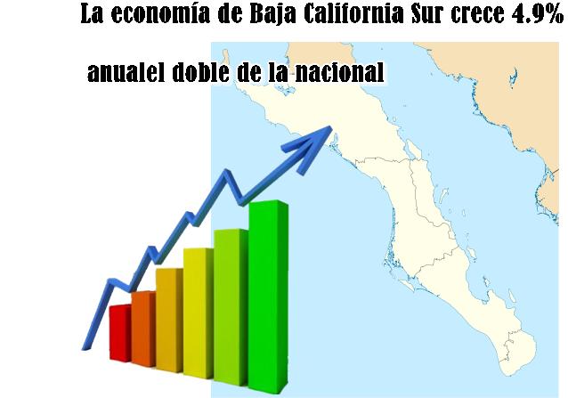 empleo baja california sur: